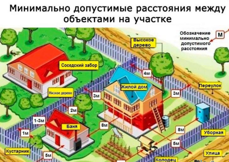 строительство бани на участке ижс
